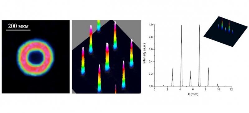 Изменение очертания исходного лазерного пучка в «donut beam», расщепление на N пучков и на два максимума. Иллюстрация предоставлена авторами статьи