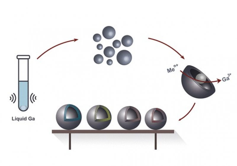 Production of metal nanospheres. Illustration from the article