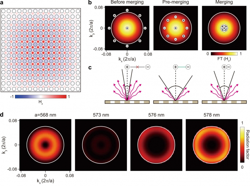 Merging of BICs in the finite-size structure. Credit: thearticlefromnature.com