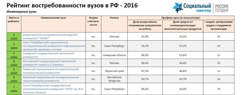Топ инженерных вузов-2016