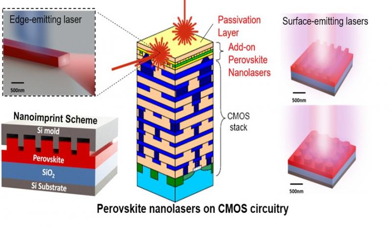 Схема наноимпринтованных перовскитных структур