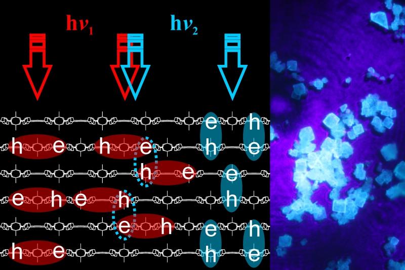 Схема воздействия света с разной длиной волны на кристалл МОК