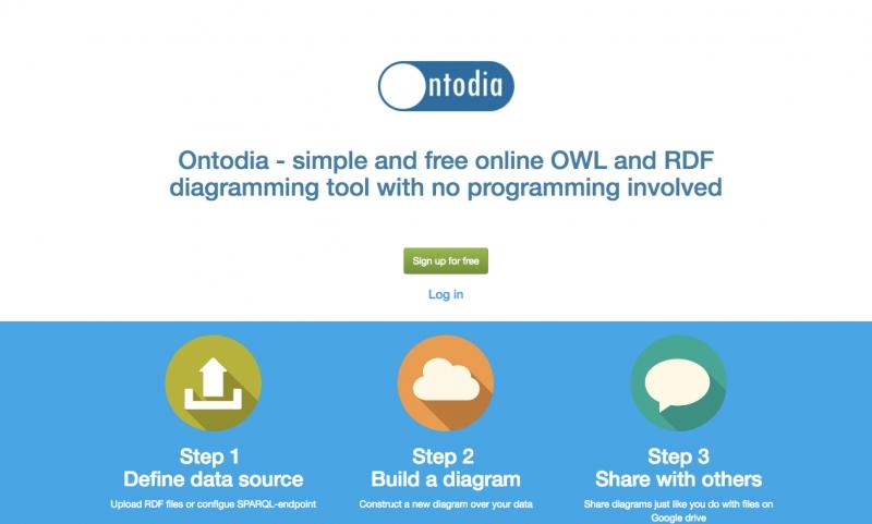 Приложение Ontodia. Источник: ontodia.org