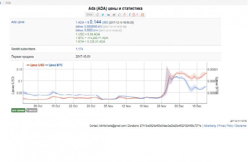 Динамика курса криптовалюты ADA. Источник: bitinfocharts.com