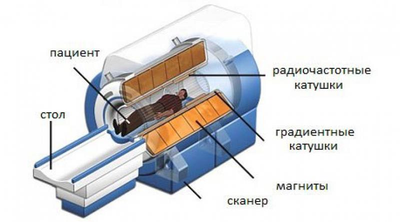 Составные части МР-томографа