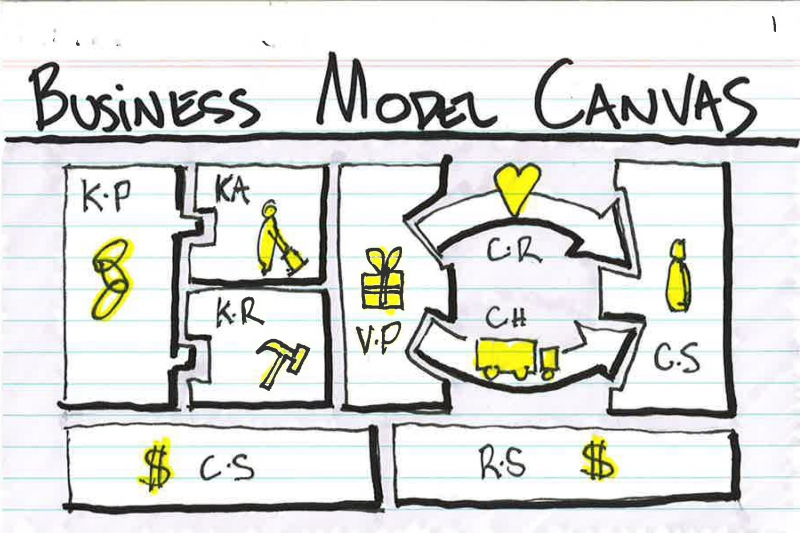 Business Canvas Model. Credit: jasonfurnell.wordpress.com