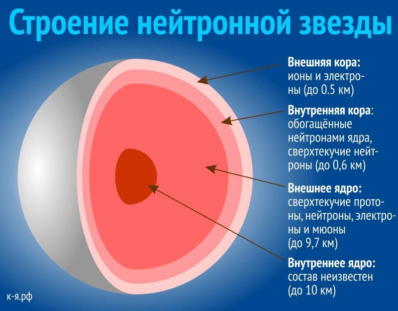Строение нейтронной звезды