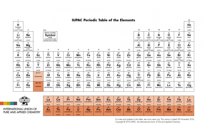 IUPAC поддерживает IV Международную конференцию по Периодической таблице. Источник: iupac.org