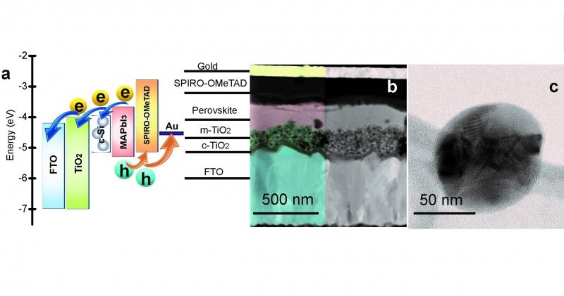 Наночастица поликристаллического кремния. Источник: arxiv.org