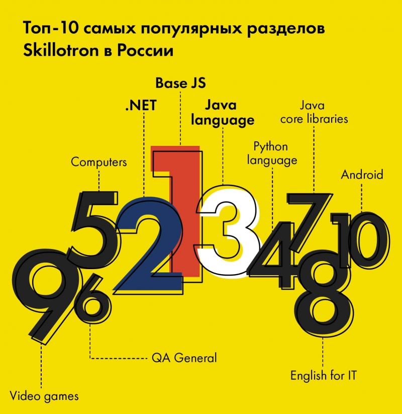 Инфографика предоставлена DataArt