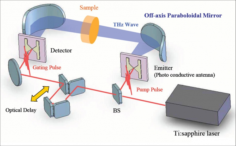 How a terahertz laser operates. Credit: riken.jp