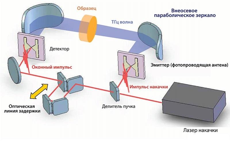 Принцип работы терагерцового лазера. Источник: czl.ru