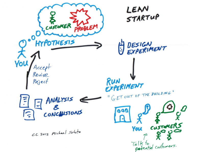 The Lean Startup method. Credit: agilitrix.com