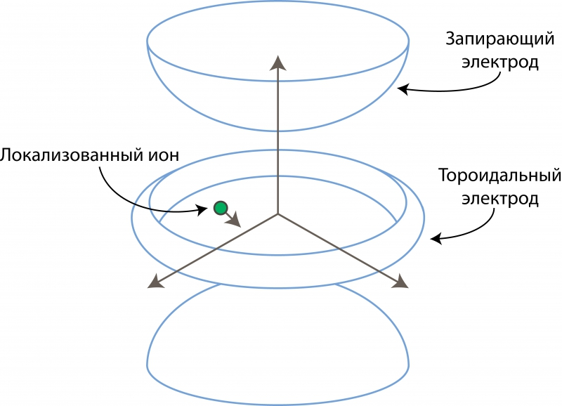Схема работы оптической ловушки