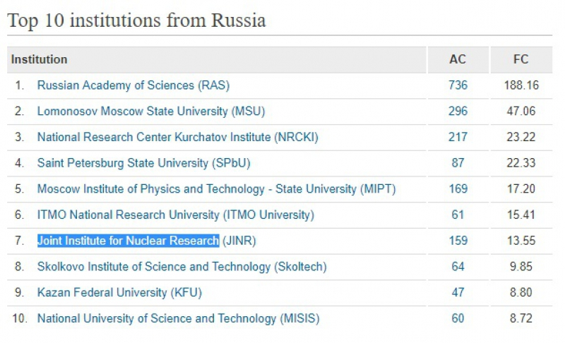 Nature Index Rankings: ITMO in Top-10 of Russia's Best Science