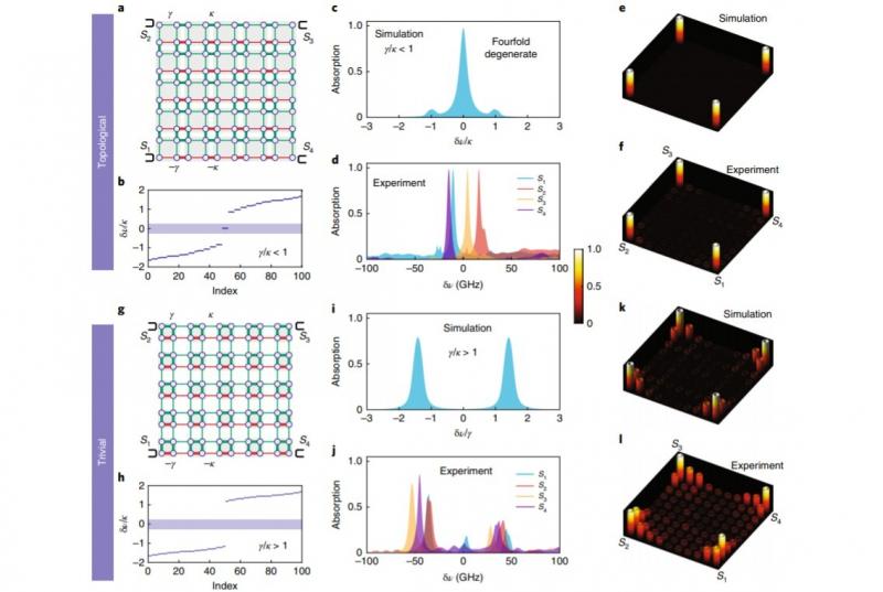 Наблюдения за состояниями квадрупольного топологического изолятора.