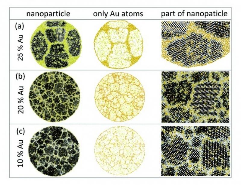 Расчетная структура наночастиц Si / Au с различными концентрациями, диаметрами и скоростями охлаждения золота. Источник: pubs.rsc.org