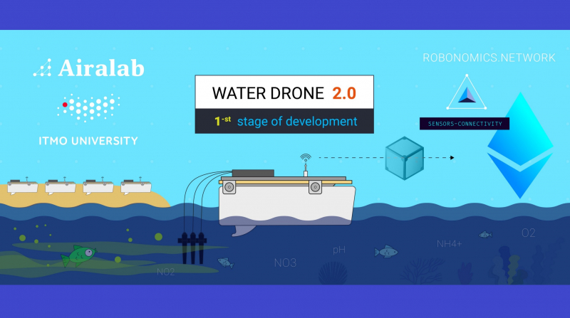 Water drone 2.0. Credit: blog.aira.life