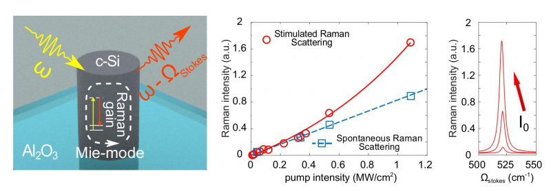 Frequency change during Raman scattering. Transition from spontaneous to stimulated Raman scattering (illustration from the article in Nano Letters)